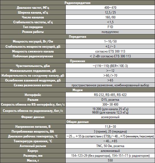 Технические характеристики радиомодемов модели SATELLINE-3AS Epic