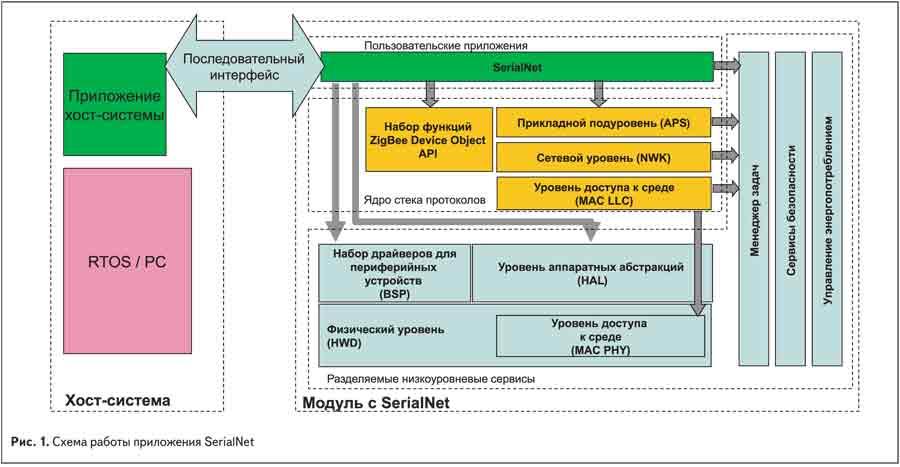 Схема работы приложения SerialNet