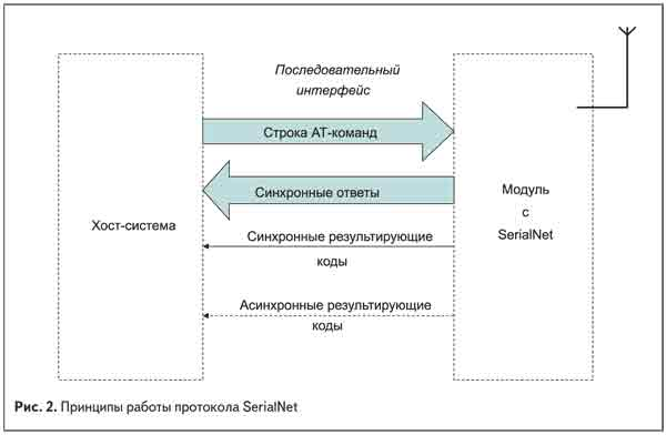 Принципы работы протокола SerialNet