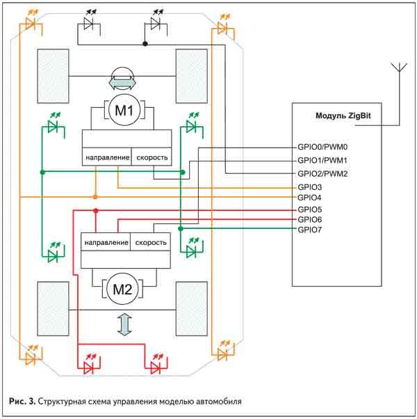 Структурная схема управления моделью автомобиля