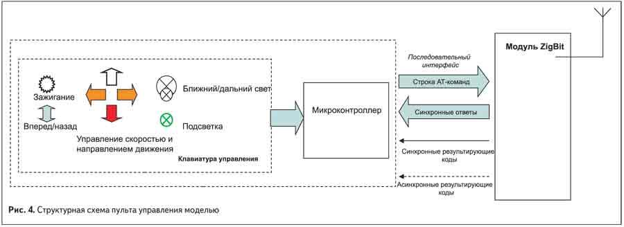 Структурная схема пульта управления моделью