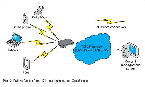 Работа Access Point 3241 под управлением ObexSender