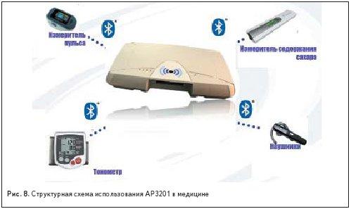 Структурная схема использования AP3201 в медицине