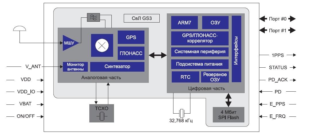 Структурная схема модуля ГеоС-3