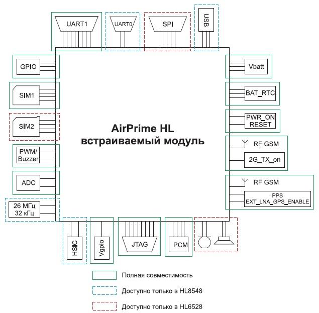 Интерфейсы модулей серии HL