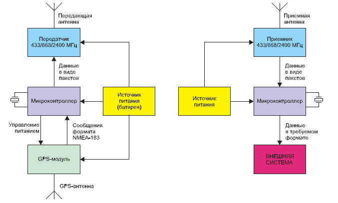 Блок-схема системы синхронизации времени с беспроводным каналом