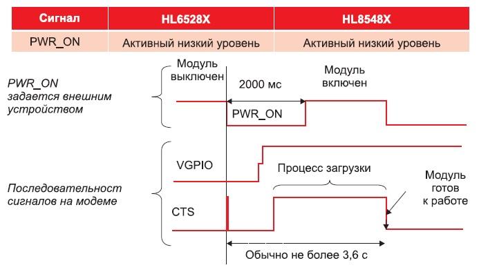 Управляющие импульсы, используемые дляудаленного включения модулей серииHL-G
