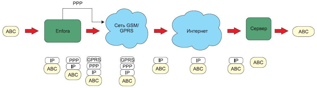 Схема работы модемов Enfora в режиме PAD
