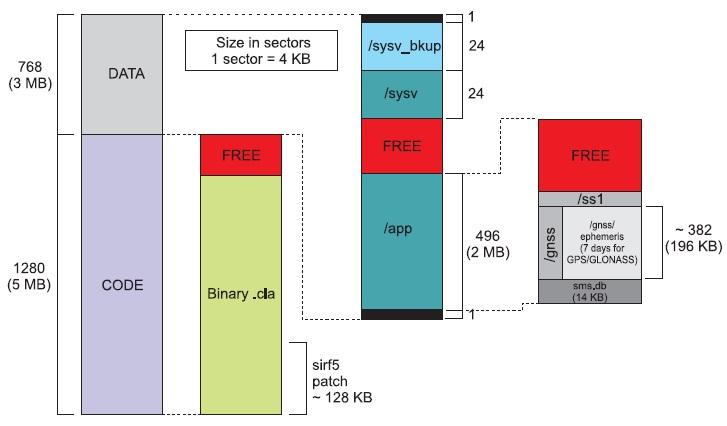 Структура распределения Flash-памяти в модулях серии HL-G