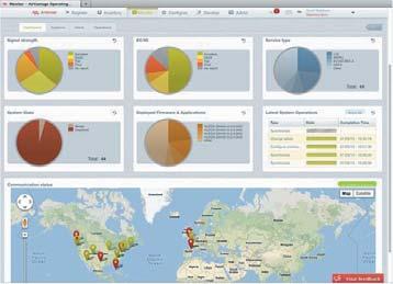 Интерфейс веб-сервиса Sierra Wireless AirVantage