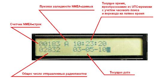 Отображение принятой информации системы синхронизации времени