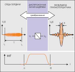 Технология Nanotron