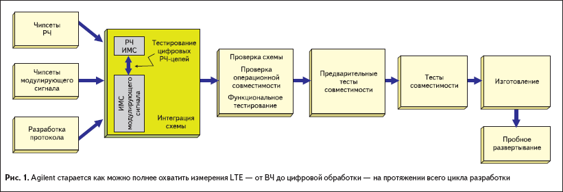 Agilent старается какможно полнее охватить измерения LTE— отВЧ доцифровой обработки— напротяжении всего цикла разработки