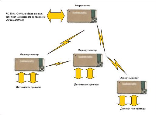 Схема сети для беспроводной передачи данных на базе модулей RC2000AT-SPPIO