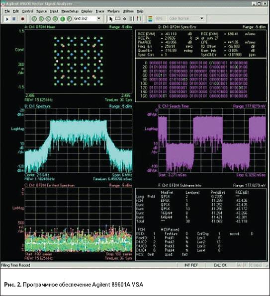 Программное обеспечение Agilent 89601A VSA