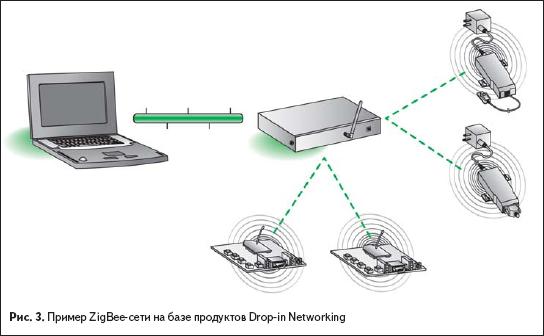 Пример ZigBee-сети на базе продуктов Drop-in Networking