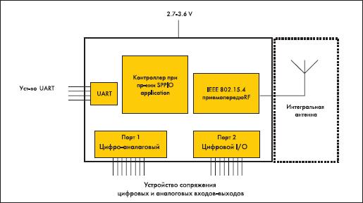 Структурная схема модуля RC2000AT-SPPIO
