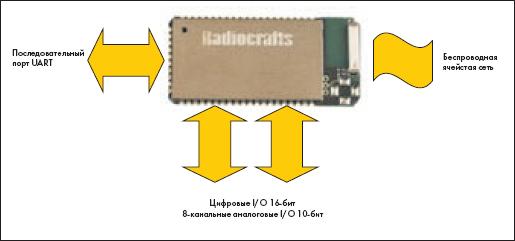 Интерфейсы модуля RC2000AT-SPPIO