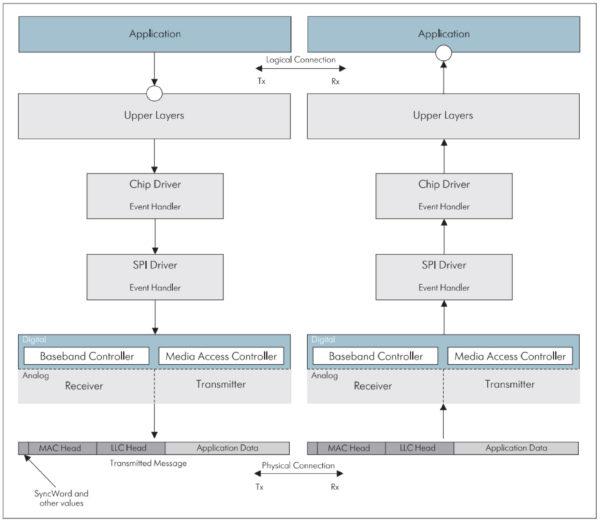 Модель программного обеспечения Driver Software