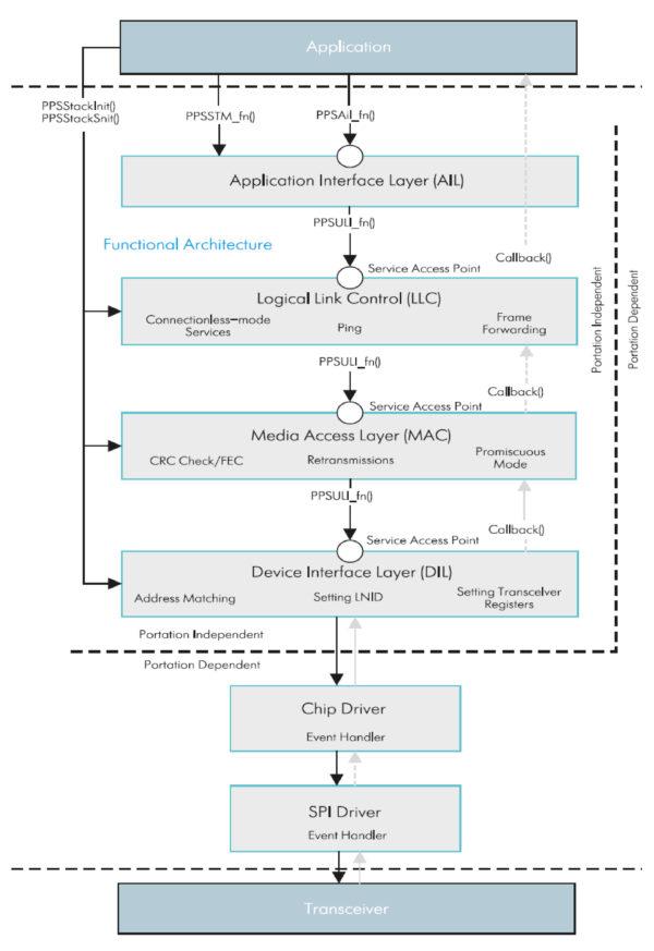 Модель PPS