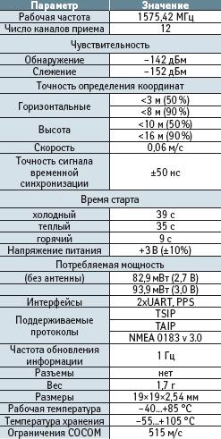 Технические характеристики GPS-приемника Copernicus
