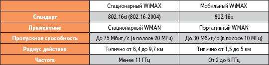 Сравнение беспроводных технологий 802.16