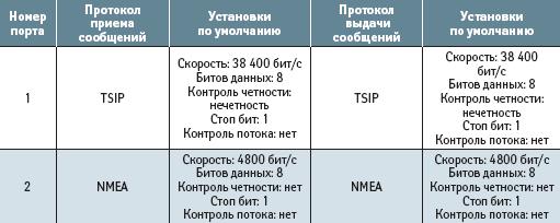 Установки коммуникационных протоколов приемника Copernicus по умолчанию