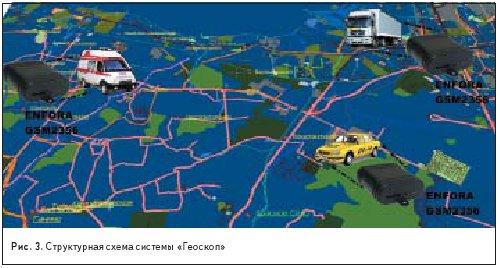 Структурная схема системы «Геоскоп»