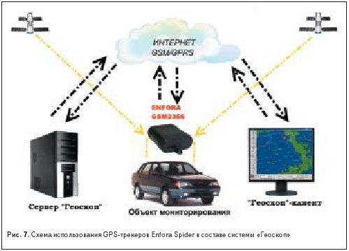 Схема использования GPS-трекеров Enfora Spider в составе системы «Геоскоп»
