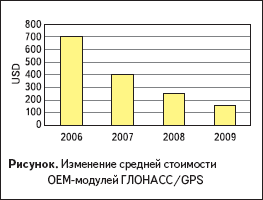 Изменение средней стоимости OeM-модулей ГЛОНАСС/GPS