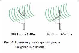 Влияние угла открытия двери на уровень сигнала