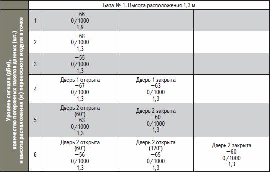 Беспроводная связь. Результаты тестов, проведенных в коттедже № 1