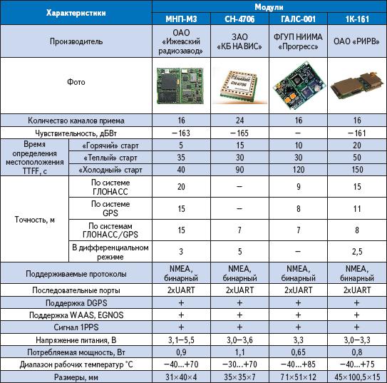 Характеристики ГЛОНАСС/GPS OeM-приемников