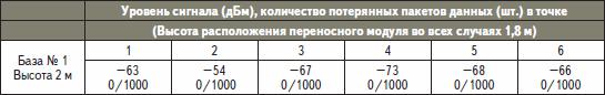 Беспроводная связь. Результаты тестов, проведенных в коттедже № 3
