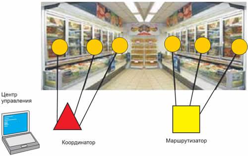 Пример применения сетевой топологии Mesh Lite в системе контроля холодильных установок в супермаркете