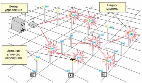 Пример применения сетевой топологии Mesh Lite в системе управления уличным освещением