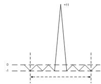 График автокорреляционной функции 11-разрядного кода Баркера