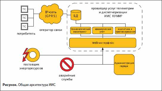 Общая архитектура информационно-измерительных системы КУМИР-ТеплоКом