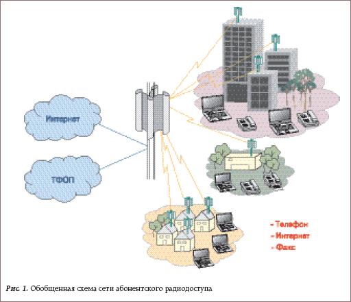 Обобщенная схема сети абонентского радиодоступа