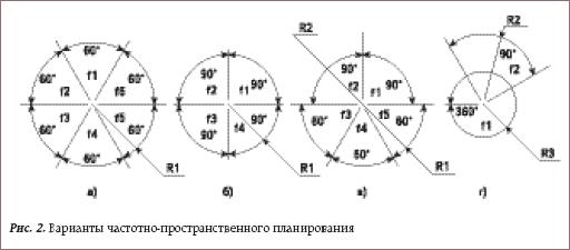 Варианты частотно-пространственного планирования