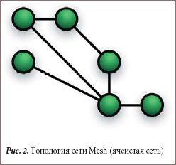 Топология сети Mesh (ячеистая сеть)