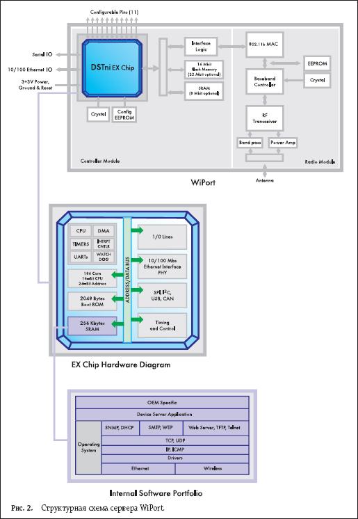Структурная схема сервера WiPort