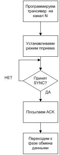 Фаза синхронизации для режима приема