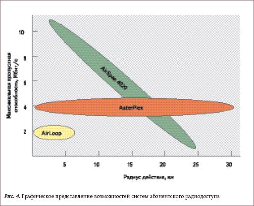 Графическое представление возможностей систем абонентского радиодоступа