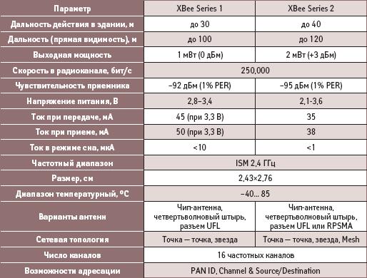 Сравнительные технические характеристики модулей Series 1 и Series 2