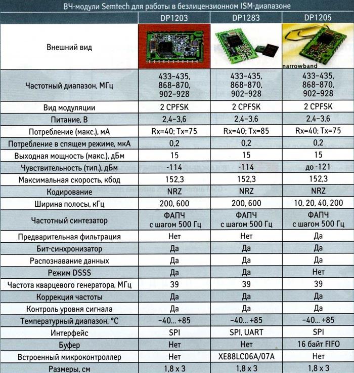 Основные характеристики радиомодулей Semtech