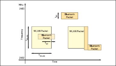 Временные и частотные коллизии в диапазоне 2,4 ГГц