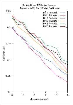 Вероятность потери пакета BT в зависимости от расстояния до источника WLAN.