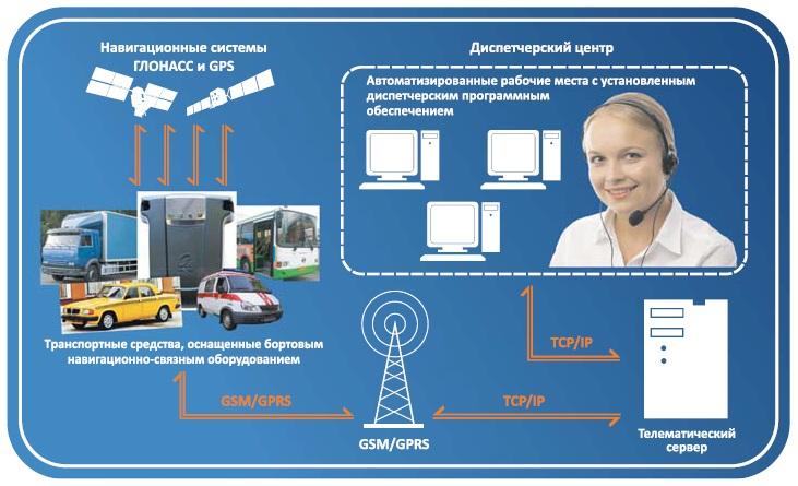 Общая схема функционирования системы спутникового мониторинга транспорта