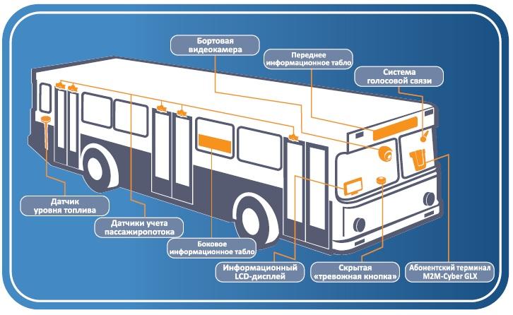 Состав комплекса бортового оборудования системы «Безопасный автобус»